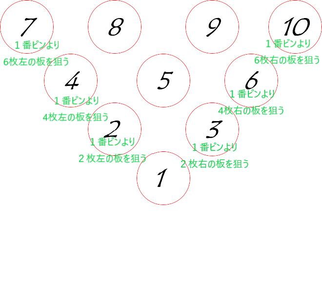 ボウリング2-4-6理論